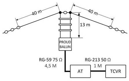 kv anteny hf antennas. Black Bedroom Furniture Sets. Home Design Ideas